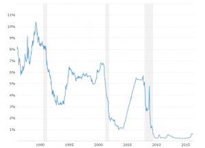3 Month LIBOR Rate - Historical Chart: Interactive chart of the daily 3 month LIBOR rate back to 1986. The London Interbank Offered Rate is the average interest rate at which leading banks borrow funds from other banks in the London market. LIBOR is the most widely used global