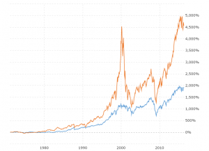 Dow Jones Vs Nasdaq Since 1971