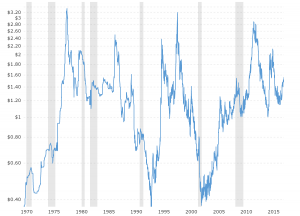 Coffee Prices Historical Chart
