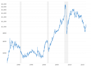 Platinum Prices Historical Chart