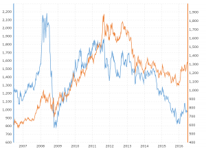 Platinum Prices vs Gold Prices: Interactive chart comparing daily gold and platinum prices over the last 10 years.  Both gold and platinum are shown in U.S. dollars per troy ounce.