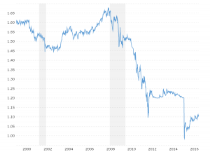 Euro Swiss Franc Exchange Rate Historical Chart