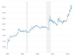 US Dollar Peso Exchange Rate - Historical Chart: Interactive historical chart showing the daily U.S. Dollar - Mexican Peso (USDMXN) exchange rate back to 1994.
