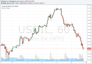 Wti crude oil prices 10 year daily chart macrotrends
