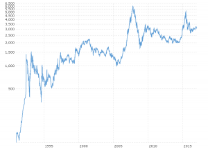 Shanghai Composite (China Stock Market): Interactive daily chart of the Chinese Shanghai Composite stock market index back to 1990. Each data point represents the closing value for that trading day and is denominated in chinese yuan (CNY).  The current price is updated on an hourly basis with today's latest value.