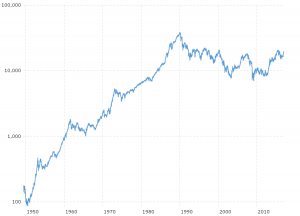 Nikkei 225 Index Historical Chart