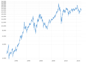 Hang Seng Composite Index Historical Chart