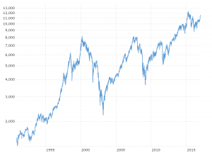 DAX 30 Index - Historical Chart: Interactive daily chart of Germany's DAX 30 stock market index back to 1990. Each data point represents the closing value for that trading day.  The current price is updated on an hourly basis with today's latest value.