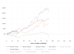 S&P 500 by President (From Election Date): This interactive chart shows the running percentage gain in the S&P 500 by Presidential term.  Each series begins in the month of election and runs to the election of the next president.  Only presidents who were elected (as opposed to VPs who stepped in) are shown.    The y-axis shows the total percentage increase or decrease in the S&P 500 and the x-axis shows the term length in months.  Click any president name in the legend to add or remove graph lines.