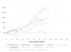 Dow Jones - 10 Year Daily Chart | MacroTrends