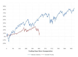 Trump Stock Market Performance: This interactive chart shows the percentage gain in the S&P 500 stock market index since the start of Donald Trump's presidential term.  The y-axis shows the total percentage increase or decrease in the S&P 500 index and the x-axis shows the number of trading days since inauguration day.  The performance for President Obama is shown as well for comparison purposes.