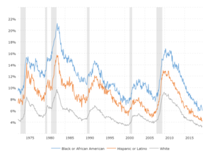 Black Unemployment Rate: This interactive chart compares the historical black unemployment rate to those of whites and the hispanic/latino population.  Note: Statistics for Asian unemployment are not included here as the Bureau of Labor Statistics did not start including this measure until 2000 and does not provide a seasonally adjusted series as yet.