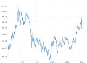 Gold Price - Last 10 Years: This chart tracks the price of gold in U.S. dollars over the last 10 years.