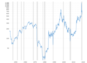 Dow to Oil Ratio: Shows the ratio of the Dow Jones Industrial Average (DJIA) to the price of crude oil since 1946. The number tells you how many barrels of oil it would take to buy the Dow on any given month.